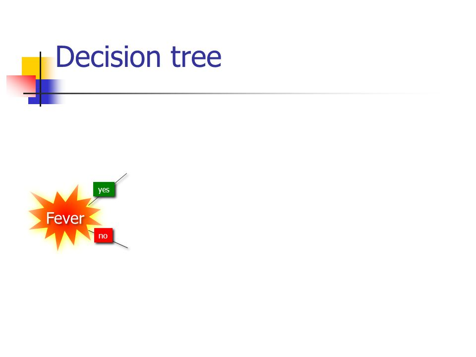 Decision tree Fever yes no