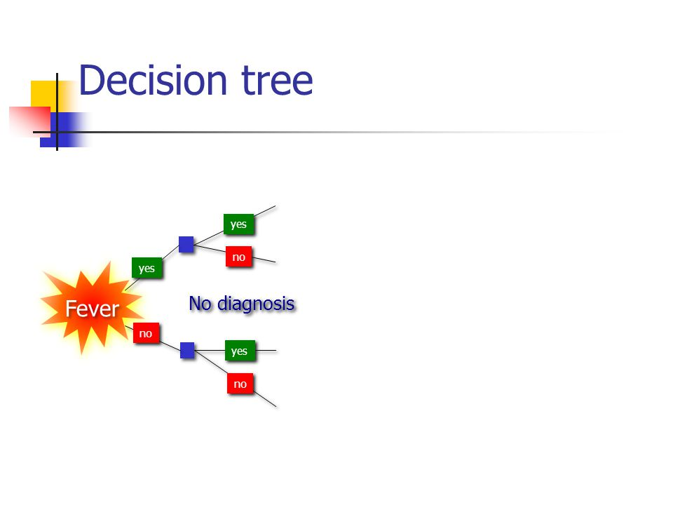 Decision tree yes no Fever yes No diagnosis no yes no