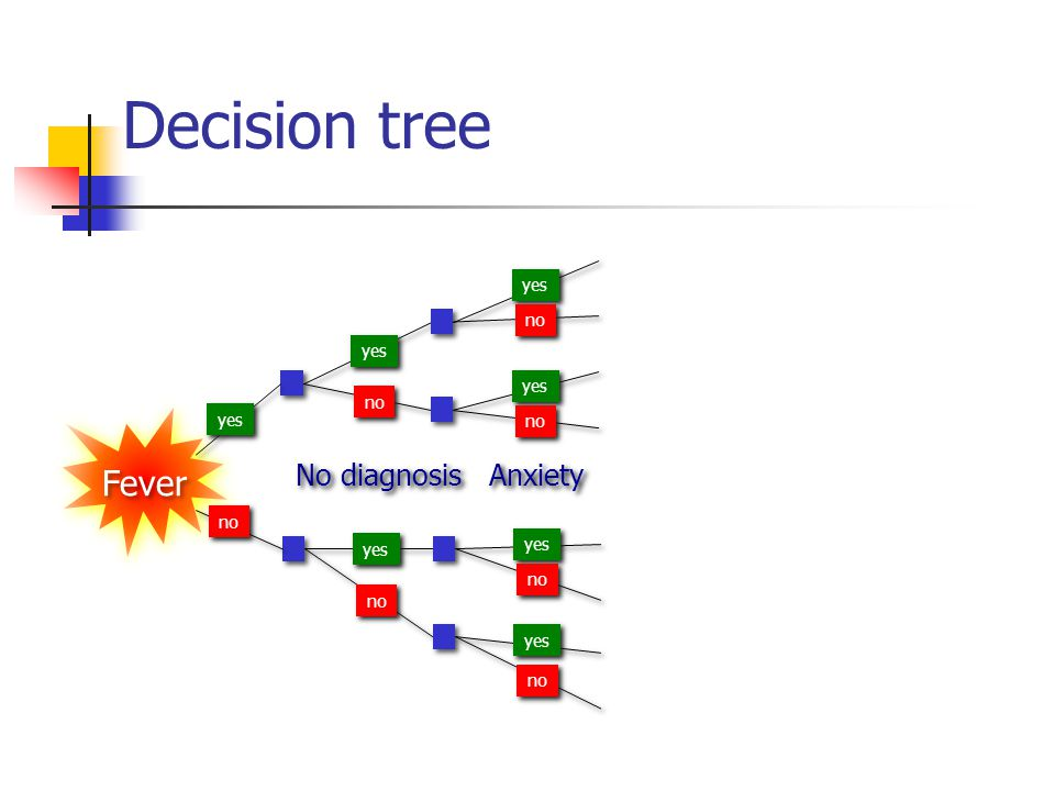 Decision tree Fever No diagnosis Anxiety yes no yes yes no yes no no