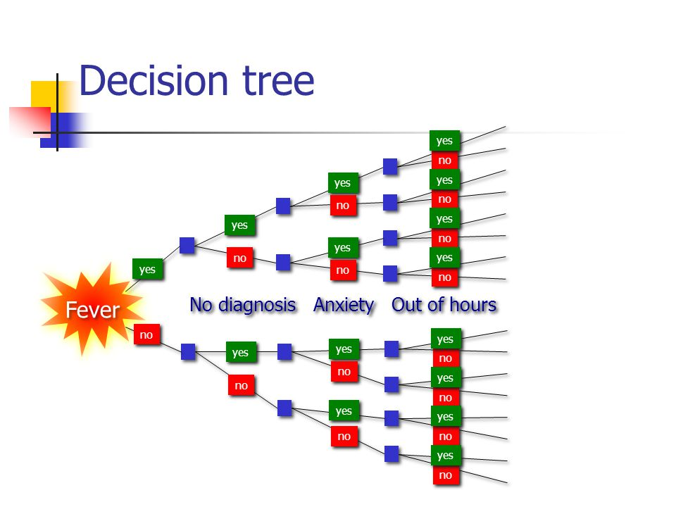 Decision tree Fever No diagnosis Anxiety Out of hours yes no yes yes