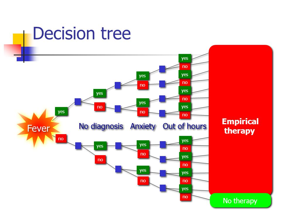 Decision tree Fever Empirical therapy No diagnosis Anxiety