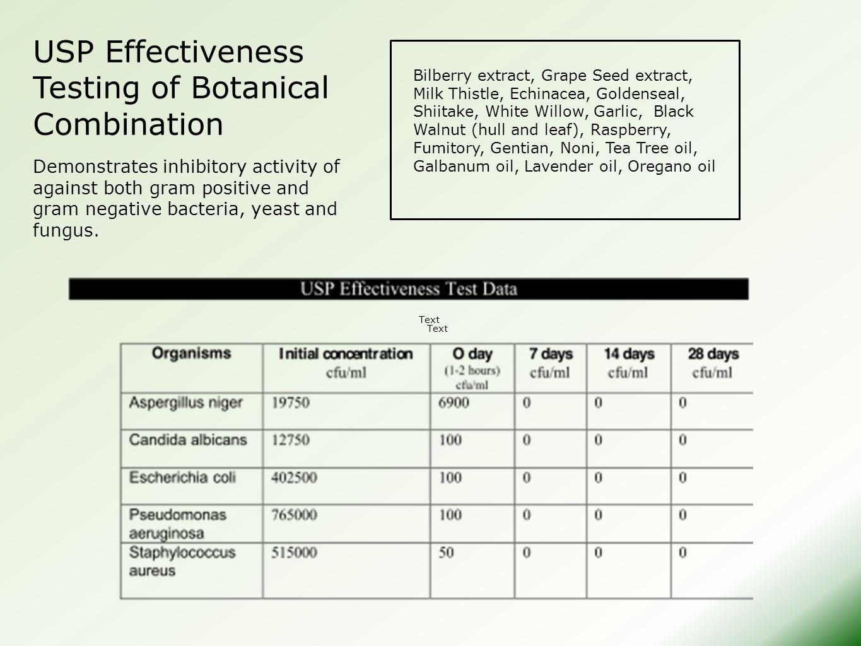 USP Effectiveness Testing of Botanical Combination