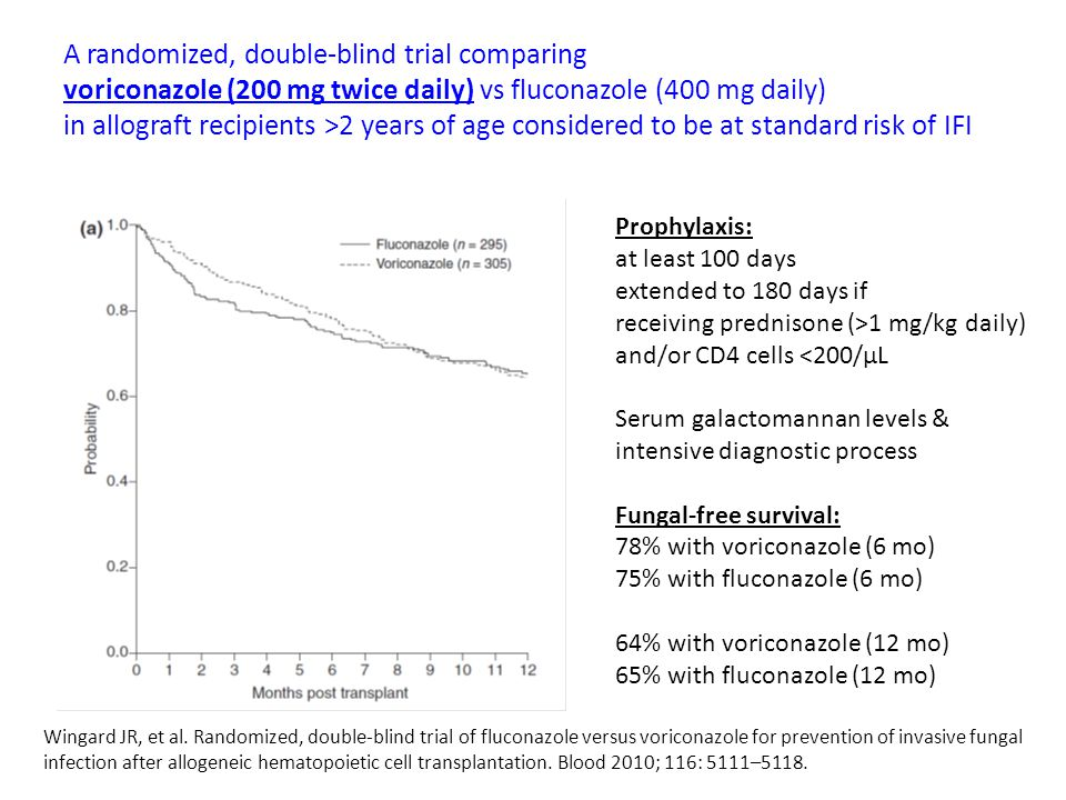 A randomized, double-blind trial comparing
