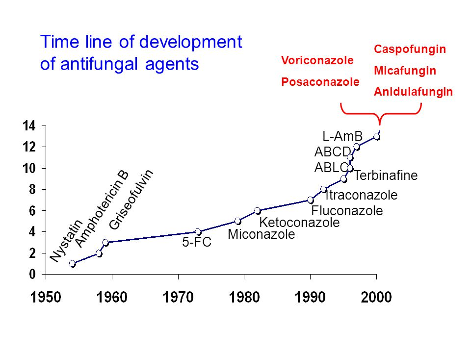 Time line of development of antifungal agents
