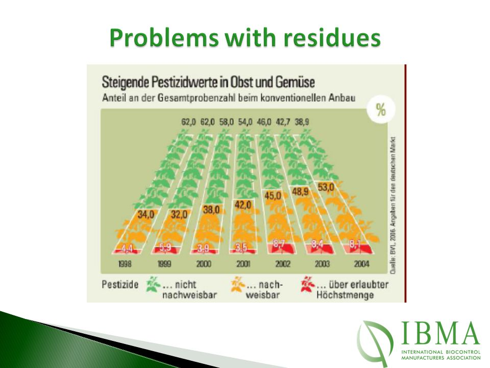 Problems with residues