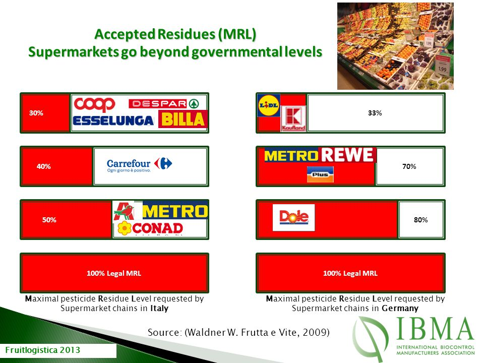 Accepted Residues (MRL) Supermarkets go beyond governmental levels