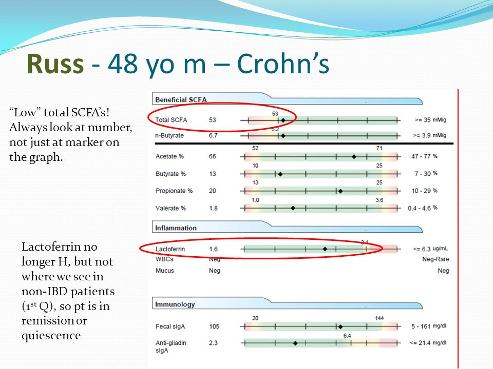 Russ - 48 yo m – Crohn's Low total SCFA's! Always look at number, not just at marker on the graph.