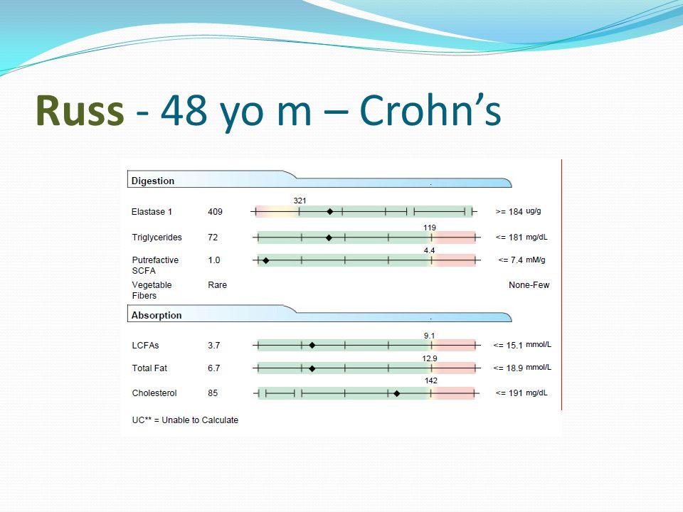 Russ - 48 yo m – Crohn's
