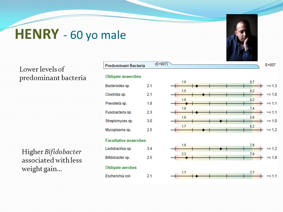 HENRY - 60 yo male Lower levels of predominant bacteria