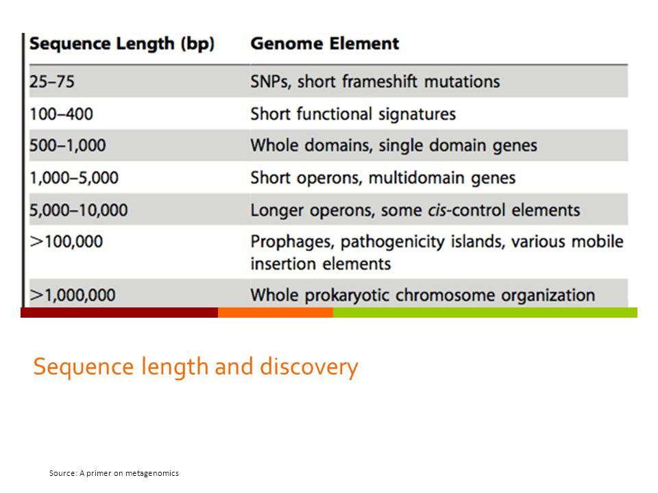 Sequence length and discovery