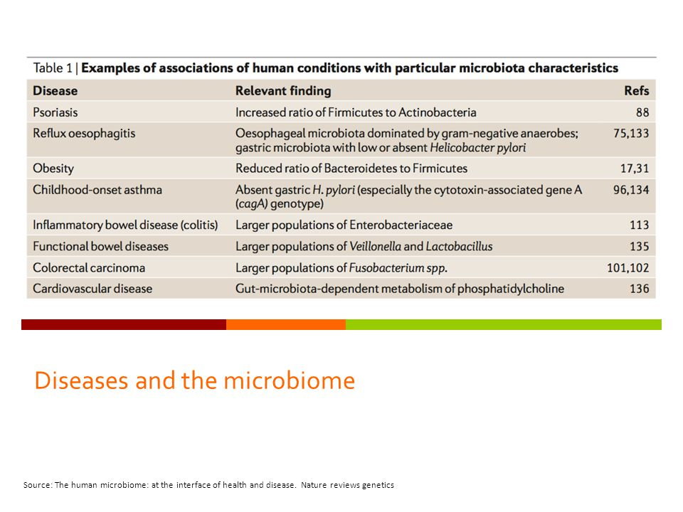 Diseases and the microbiome