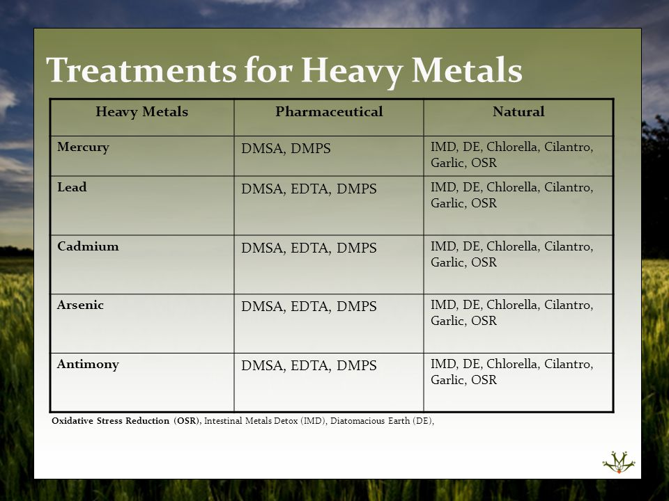 Treatments for Heavy Metals