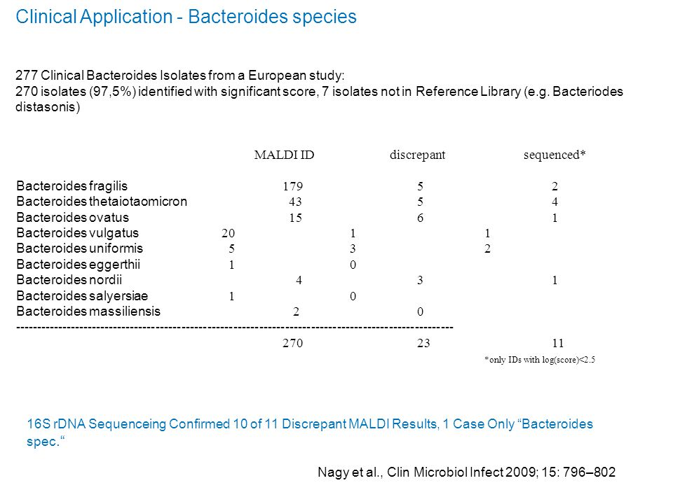 Clinical Application - Bacteroides species