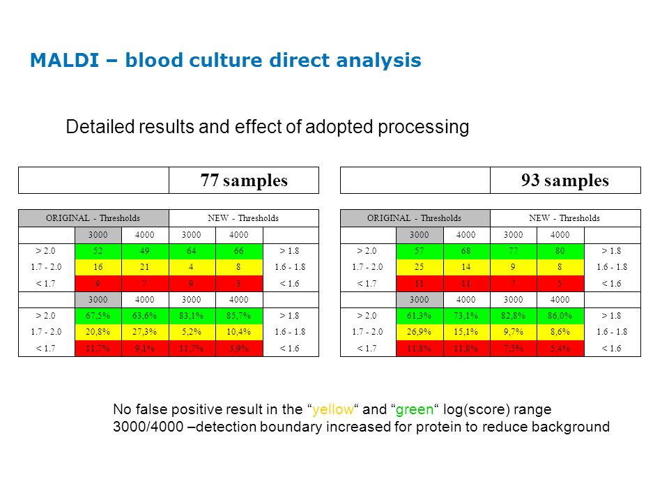 MALDI – blood culture direct analysis