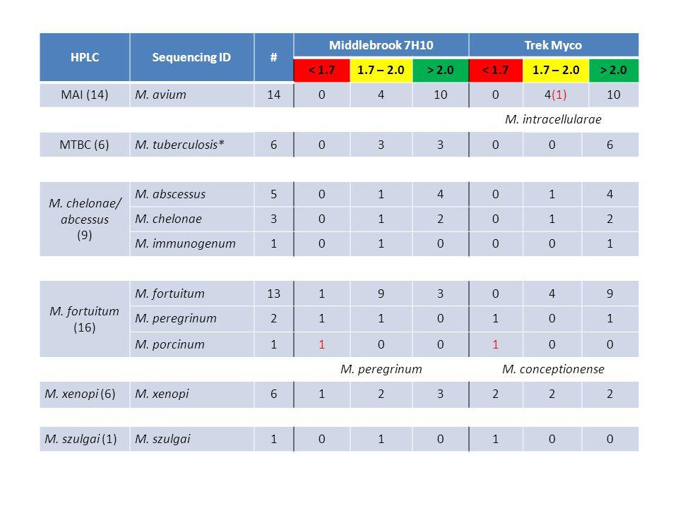 HPLC Sequencing ID. # Middlebrook 7H10. Trek Myco. < 1.7. 1.7 – 2.0. > 2.0. MAI (14) M. avium.