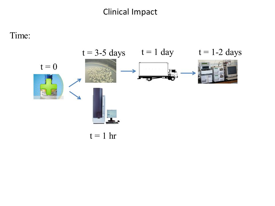 Time: Clinical Impact t = 3-5 days t = 1 day t = 1-2 days t = 0 t = 1 hr