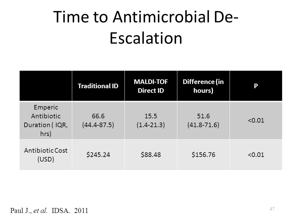 Time to Antimicrobial De-Escalation