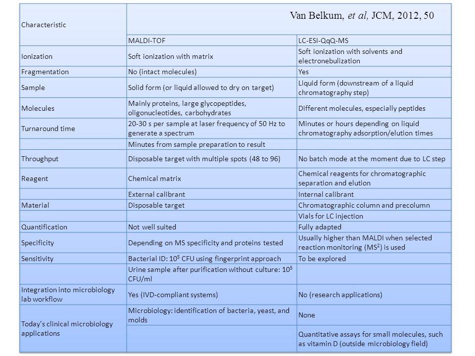 Van Belkum, et al, JCM, 2012, 50 Characteristic MALDI-TOF