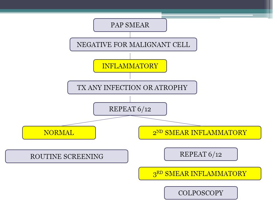 NEGATIVE FOR MALIGNANT CELL