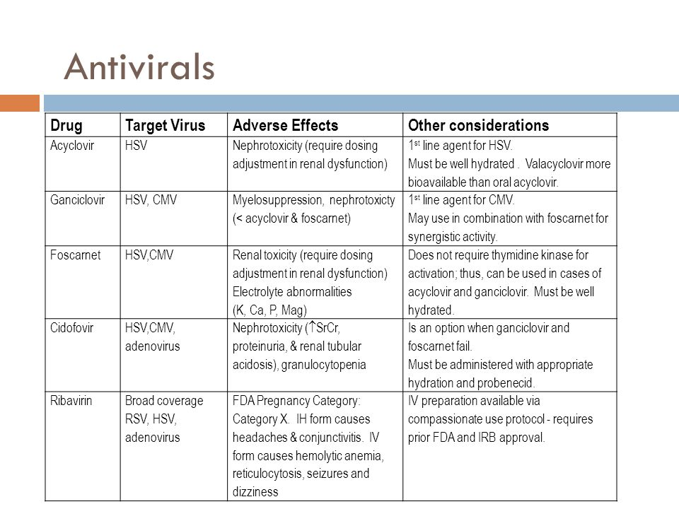Antivirals Drug Target Virus Adverse Effects Other considerations