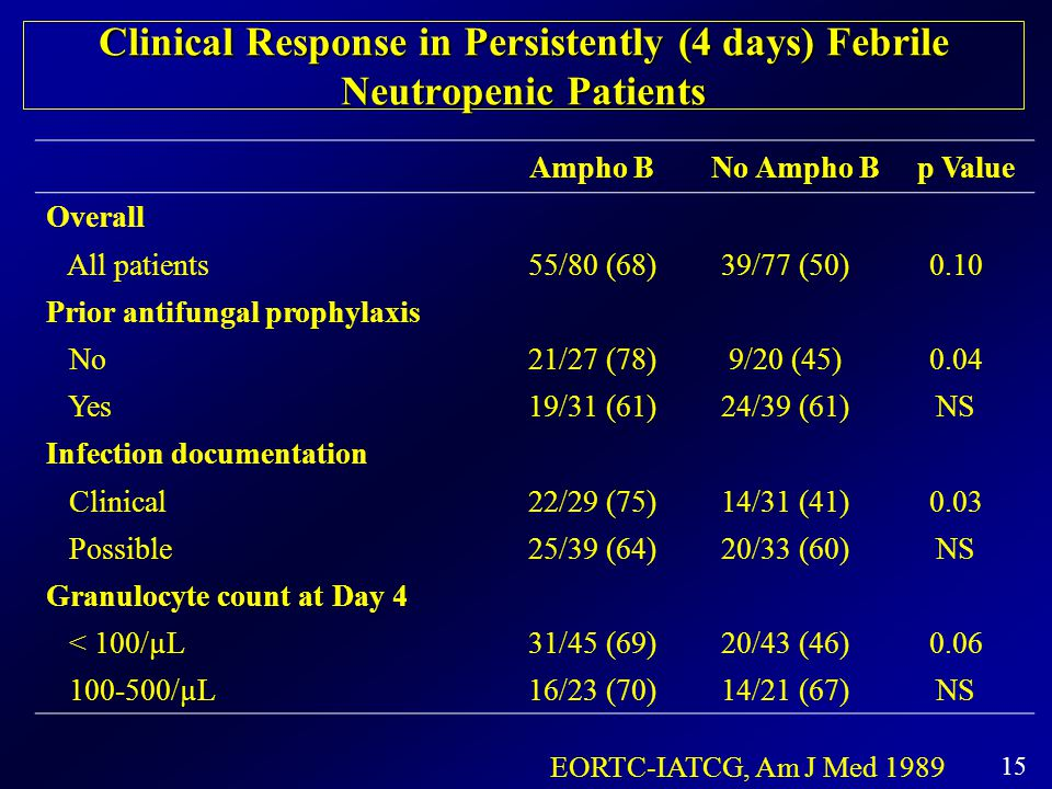 Clinical Response in Persistently (4 days) Febrile Neutropenic Patients
