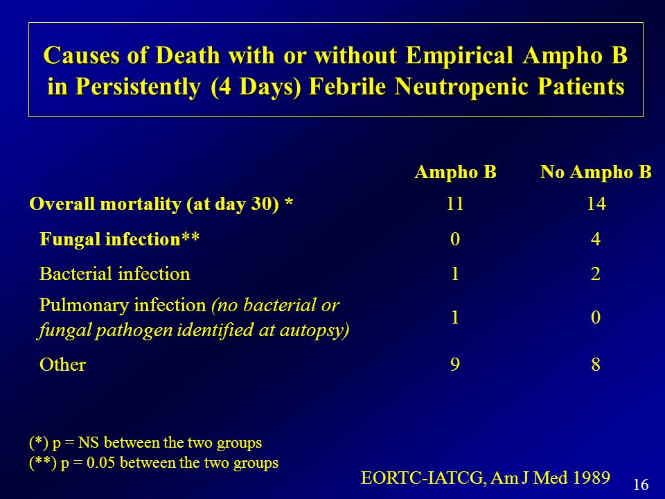 Causes of Death with or without Empirical Ampho B in Persistently (4 Days) Febrile Neutropenic Patients