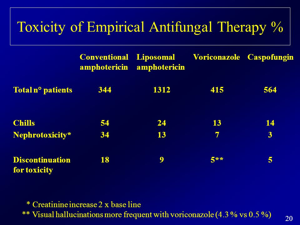 Toxicity of Empirical Antifungal Therapy %