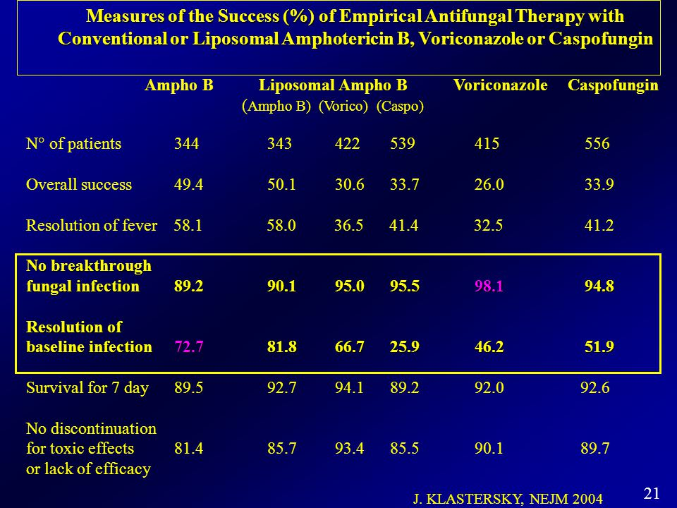 Measures of the Success (%) of Empirical Antifungal Therapy with Conventional or Liposomal Amphotericin B, Voriconazole or Caspofungin