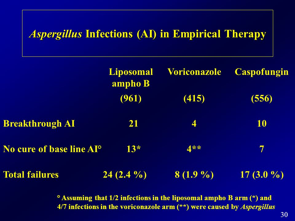 Aspergillus Infections (AI) in Empirical Therapy