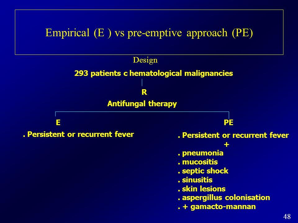 293 patients c hematological malignancies