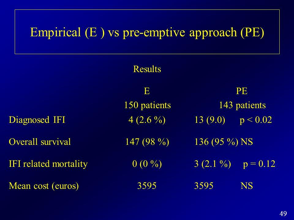 Empirical (E ) vs pre-emptive approach (PE)