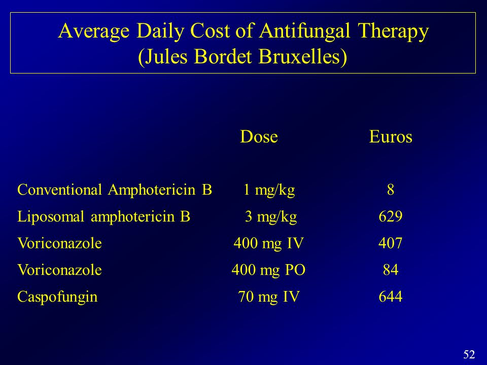 Average Daily Cost of Antifungal Therapy (Jules Bordet Bruxelles)