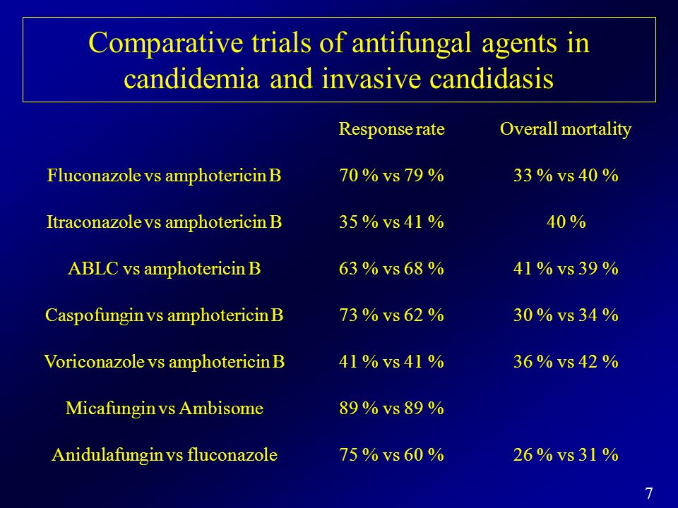 Comparative trials of antifungal agents in candidemia and invasive candidasis
