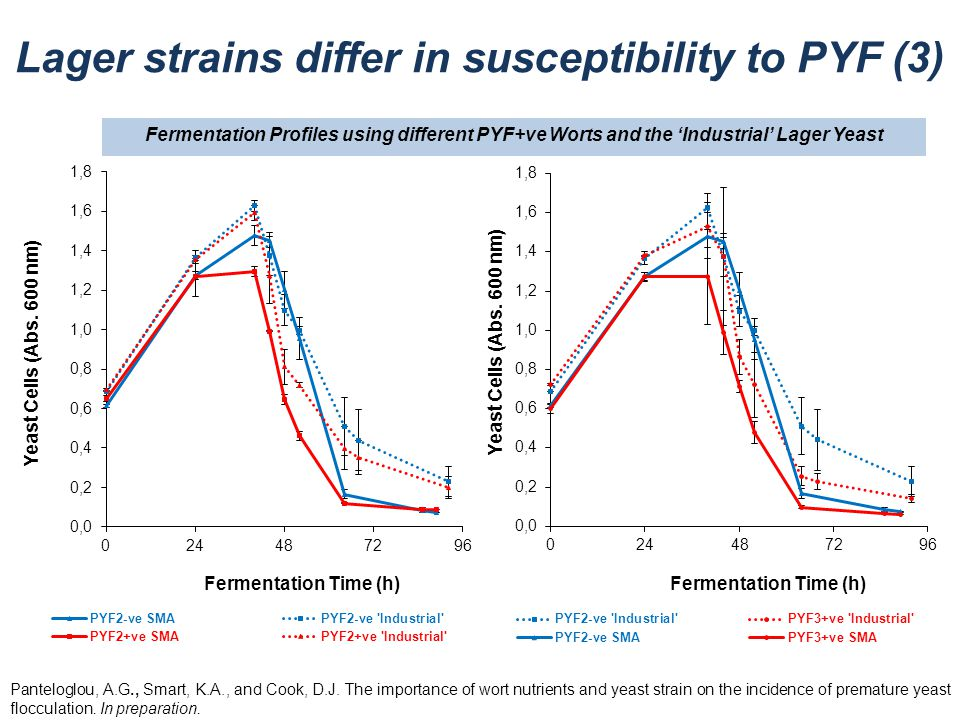 Lager strains differ in susceptibility to PYF (3)