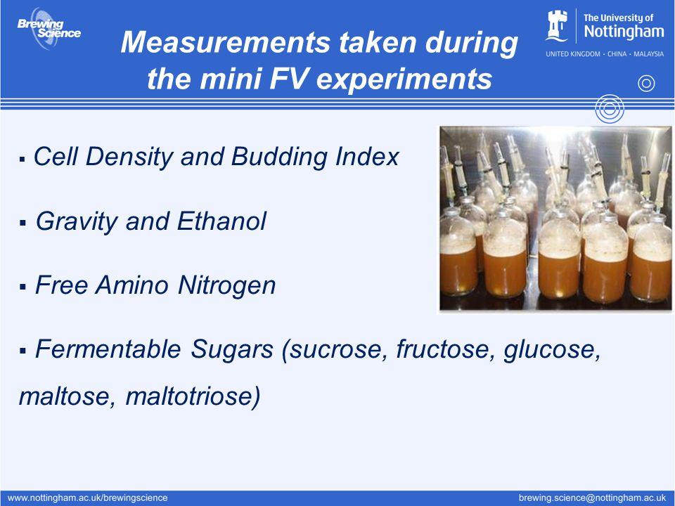 Measurements taken during the mini FV experiments