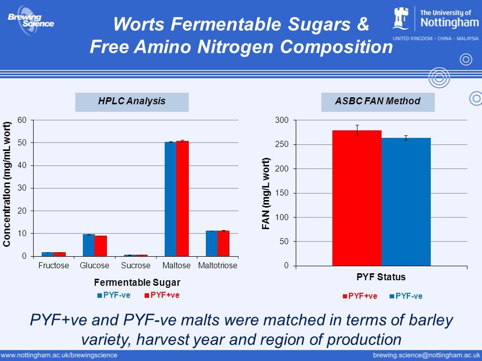Worts Fermentable Sugars & Free Amino Nitrogen Composition