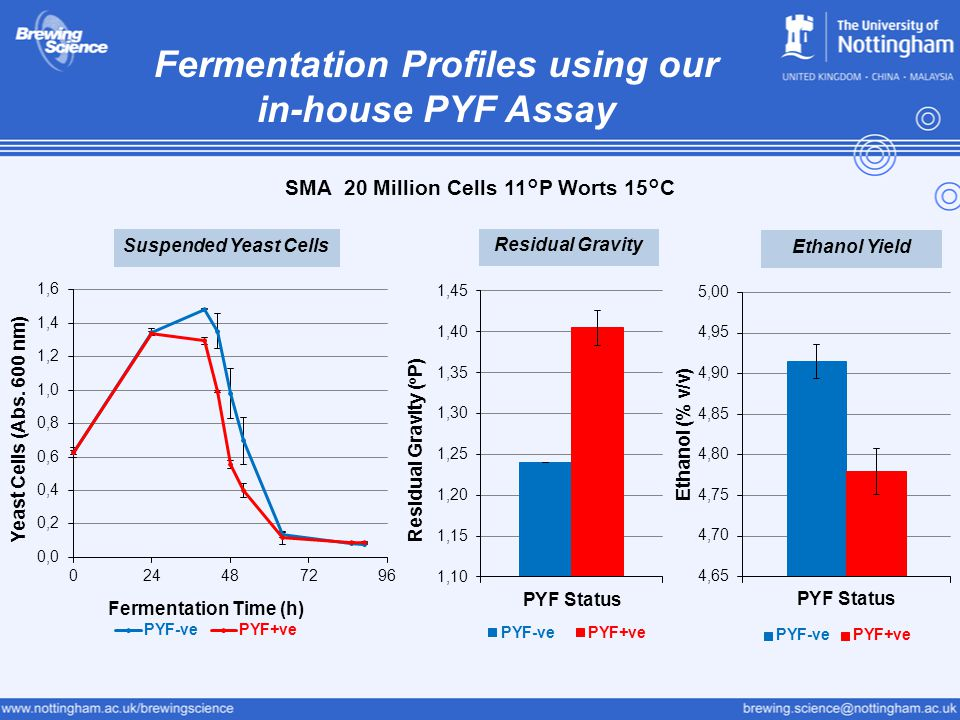 Fermentation Profiles using our in-house PYF Assay