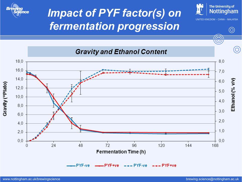 Impact of PYF factor(s) on fermentation progression