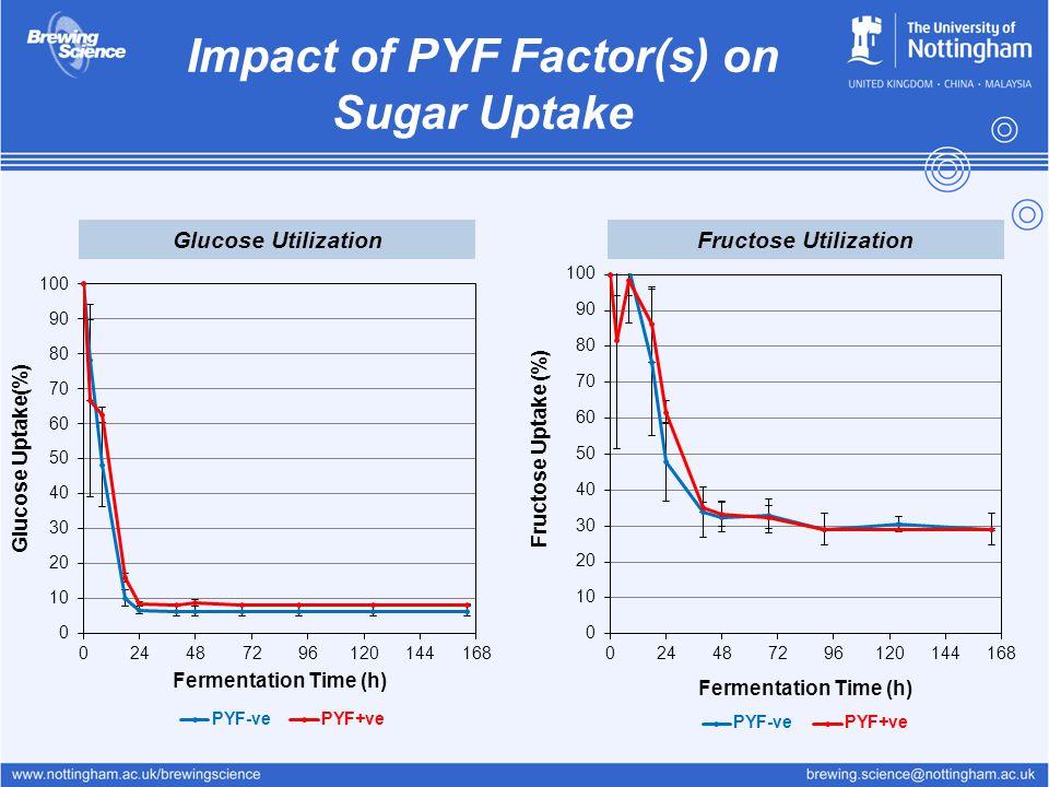 Impact of PYF Factor(s) on Sugar Uptake