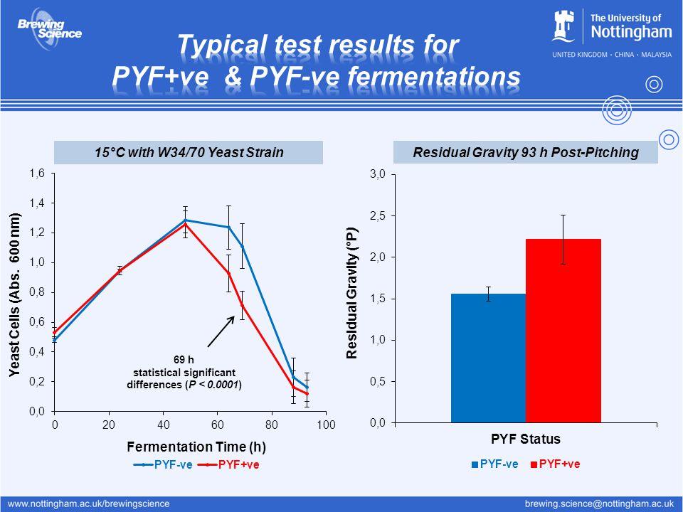 Typical test results for PYF+ve & PYF-ve fermentations