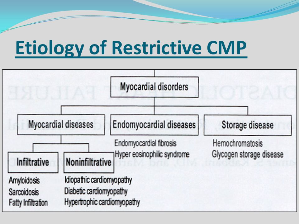 Etiology of Restrictive CMP
