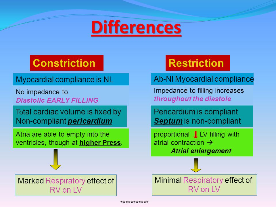 Differences Constriction Restriction Myocardial compliance is NL