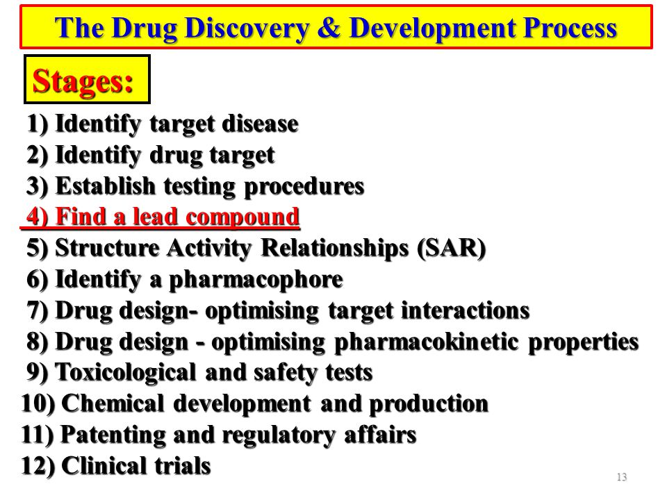 The Drug Discovery & Development Process
