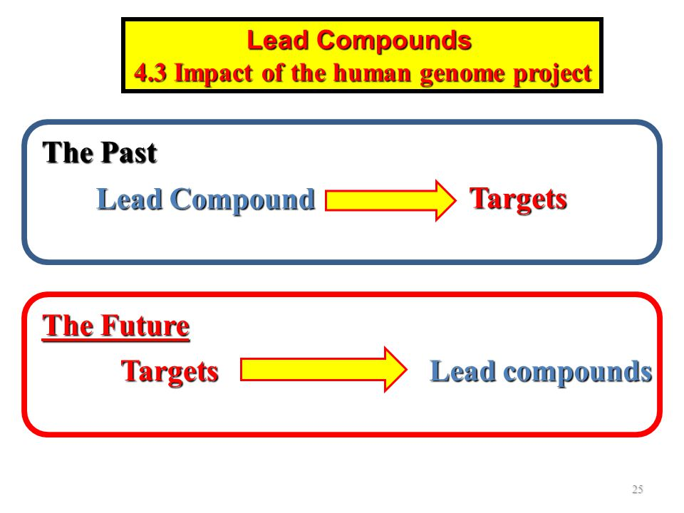 4.3 Impact of the human genome project
