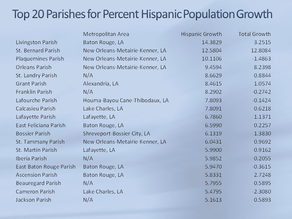 Top 20 Parishes for Percent Hispanic Population Growth