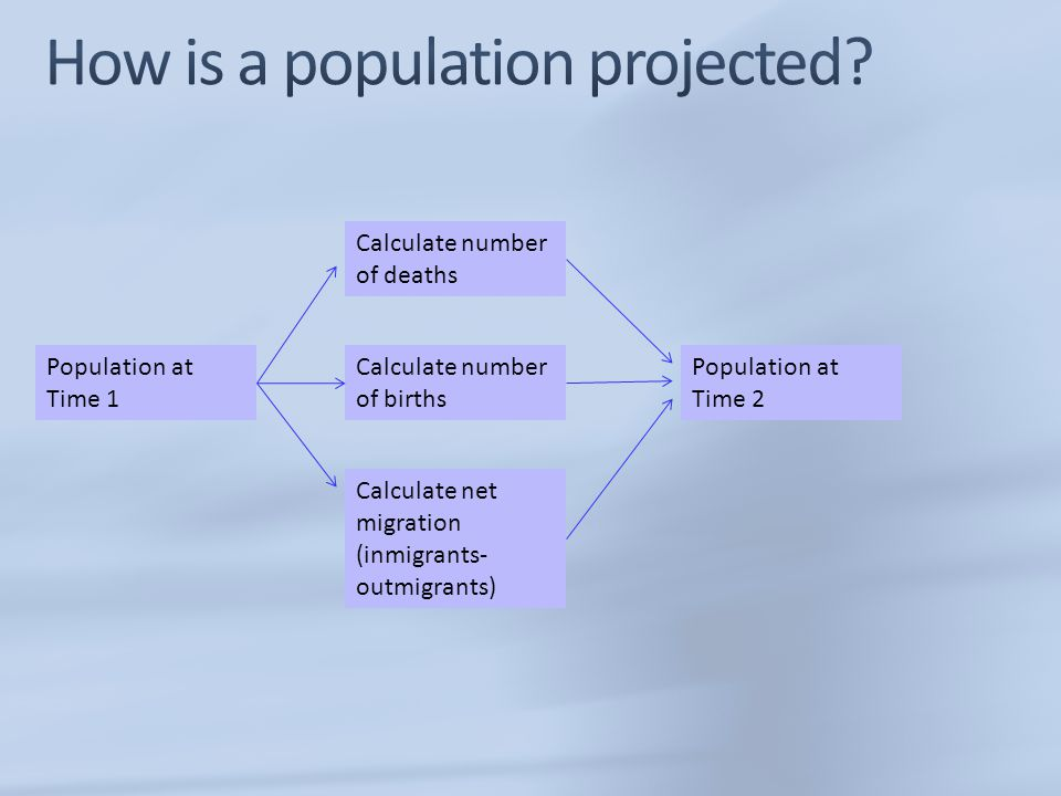 How is a population projected