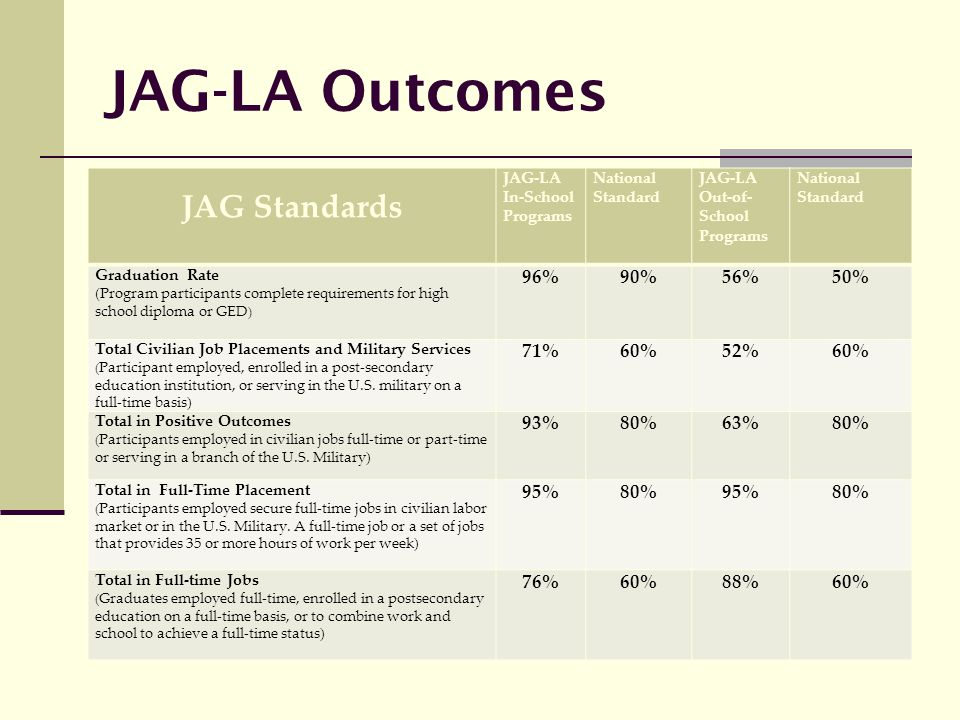 JAG-LA Outcomes JAG Standards 96% 90% 56% 50% 71% 60% 52% 93% 80% 63%