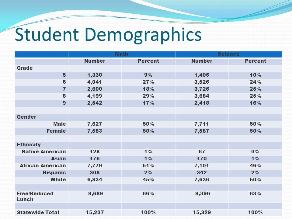 Student Demographics Math Science Number Percent Grade 5 1,330 9%