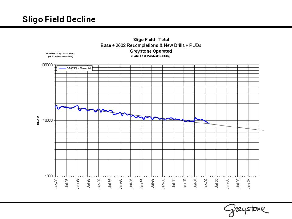 Sligo Field Decline