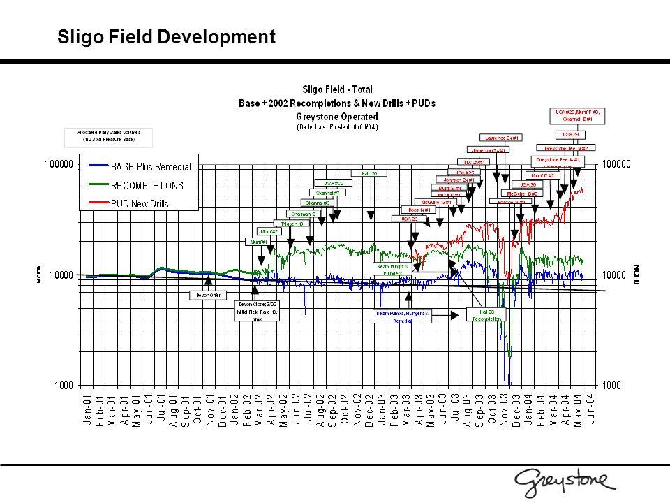 Sligo Field Development